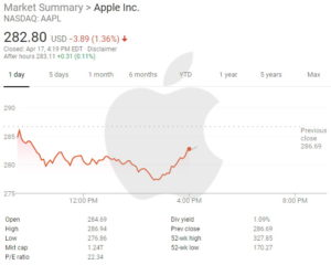 Are Apple Shares Overvalued?